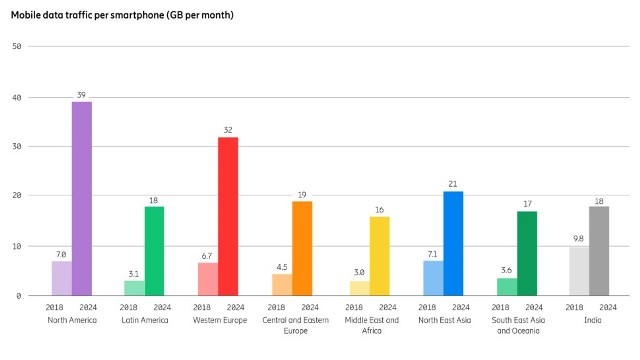 India mobile data forecast by Ericsson
