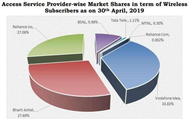 Mobile operator market share April 2019