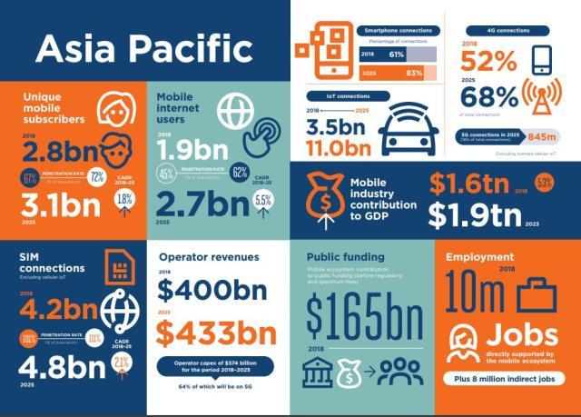 gsma statistics