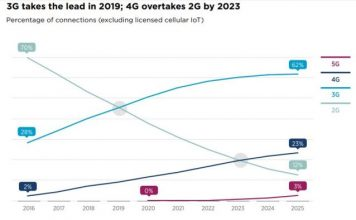 5G forecast for Africa by GSMA