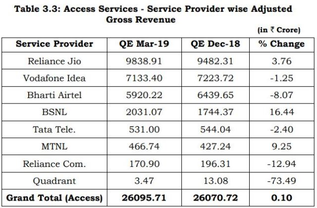 AGR of Indian telecoms March quarter 2019