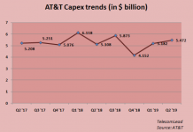 AT&T Capex trends