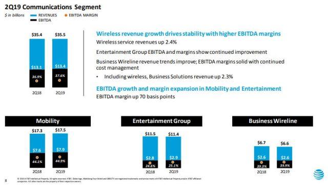 AT&T revenue Q2 2019