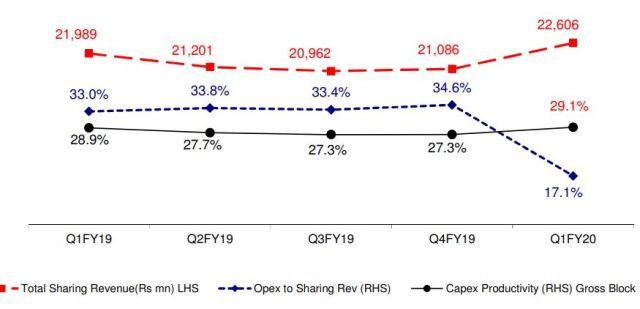 Bharti Infratel Opex Q2 2019