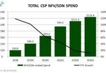 CSP NFV SDN spending forecast