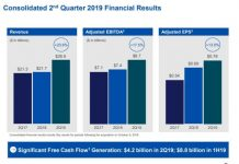 Comcast revenue Q2 2019