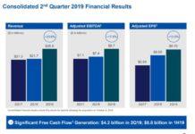 Comcast revenue Q2 2019