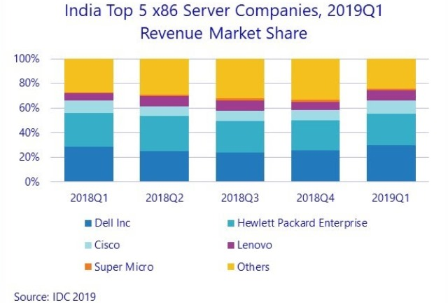 Dell and HPE share in India server market Q1 2019