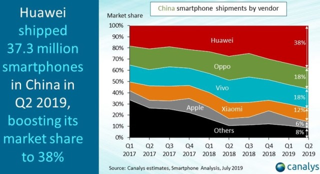 Huawei vs Apple in China in Q2 2019