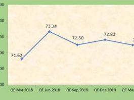 India ARPU in last five quarters