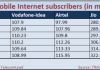 India mobile internet subscribers May 2019
