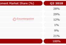India smartphone share Q2 2019