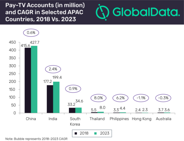Pay-TV market forecast for Asia Pacific