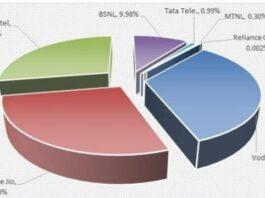 Reliance Jio vs Airtel India share