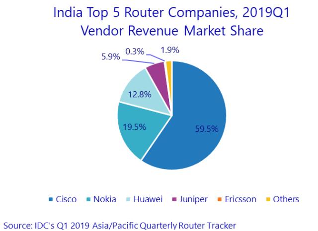 Router market India Q1 2019