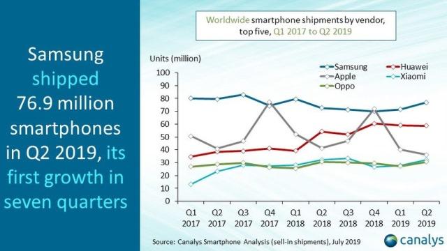 Samsung smartphone share Q2 2019