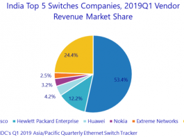 Switch market India Q1 2019
