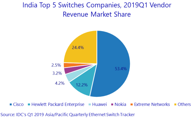 Switch market India Q1 2019