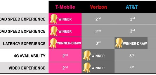 T-Mobile vs Verizon speed test