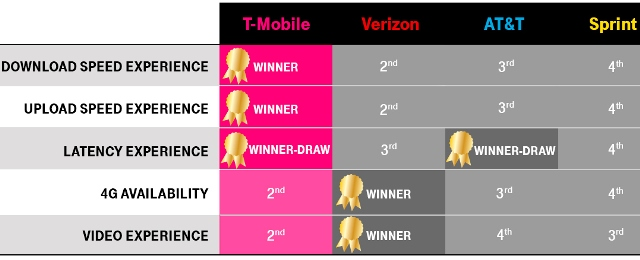T-Mobile vs Verizon speed test