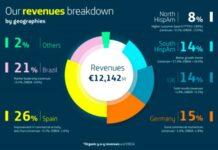 Telefonica revenue Q2 2019
