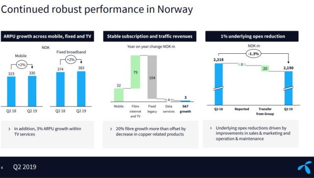 Telenor Opex and revenue Q2 2019