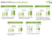 AIS revenue break-down Q2 2019