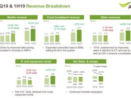 AIS revenue break-down Q2 2019