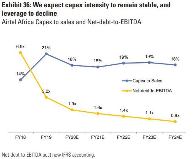 Airtel Africa Capex intensity