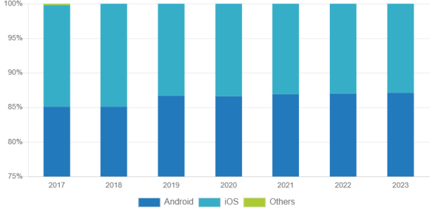 Android OS market share forecast by IDC
