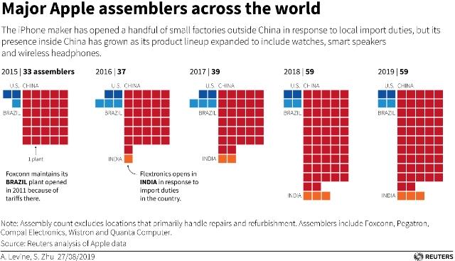 Apple iPhone manufacturers China, India, Brazil