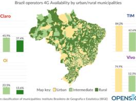 Brazil 4G operators
