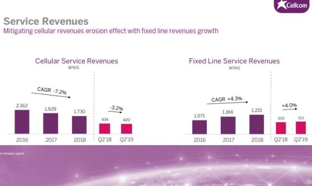 Cellcom Israel Capex and revenue Q2 2019