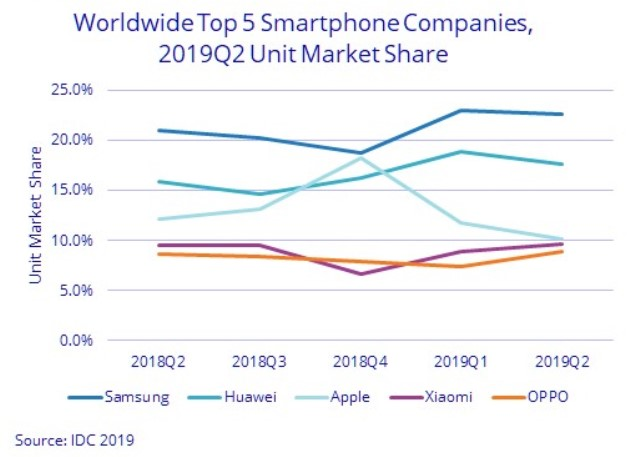 IDC chart of smartphone share in Q2 2019