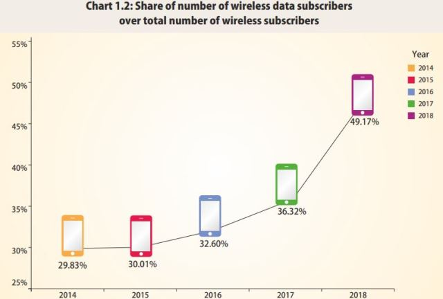 India mobile Internet subscriber growth