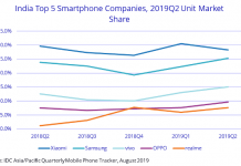 Smartphone market share in India Q2 2019