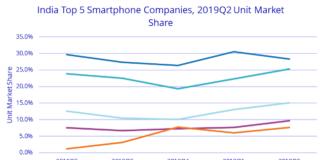 Smartphone market share in India Q2 2019