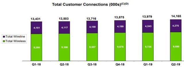 Telus customer additions Q2 2019