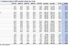 Vodafone Idea revenue market share in June 2019