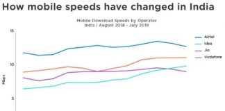 Vodafone and Idea mobile Internet speed