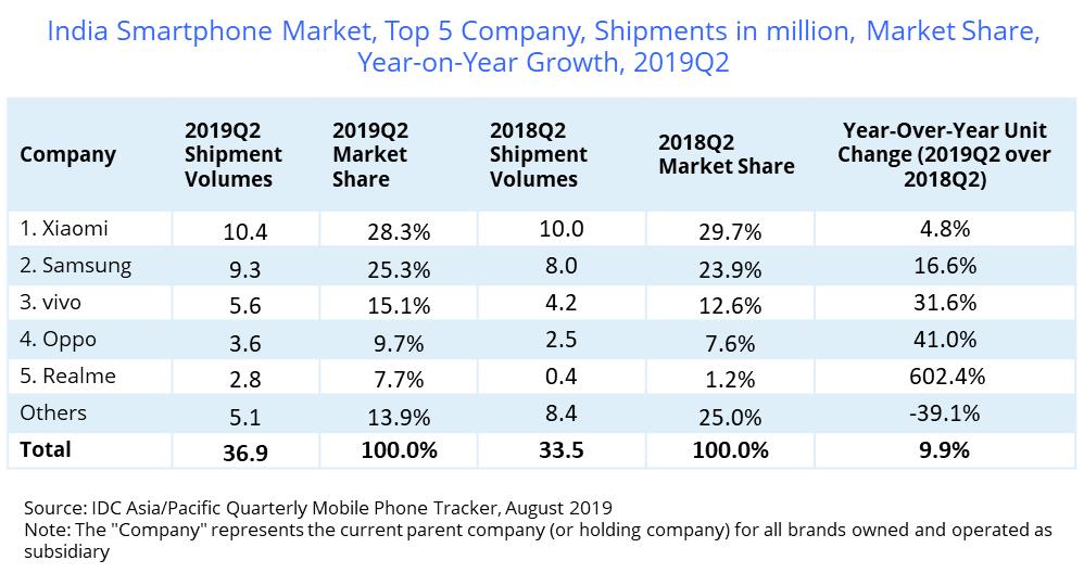 Xiaomi share in India smartphone market Q2 2019
