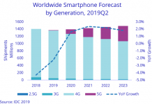 IDC report on 5G smartphone growth
