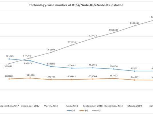 India BTS market