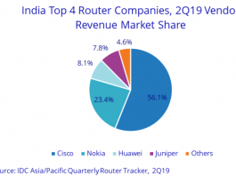 India router suppliers Q2 2019