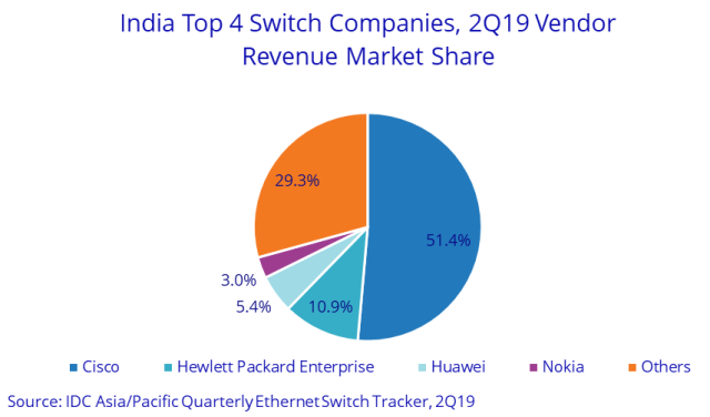 Indian switch suppliers Q2 2019