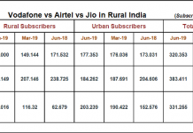 Jio Airtel Vodafone subscribers in rural India