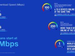Jio Fiber Internet speed