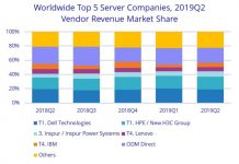 Server market share of Dell and HPE