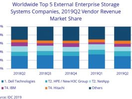 Storage market share of Dell and HPE in Q2 2019
