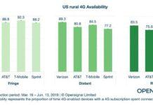 US rural 4G LTE network